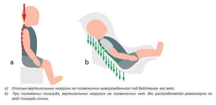 Автокресло с положением для сна купить - опасные и безопасные нагрузки на позвоночник